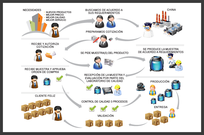 production process (spanish)