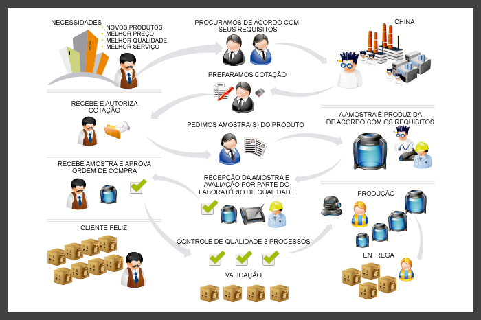production process (portugese)